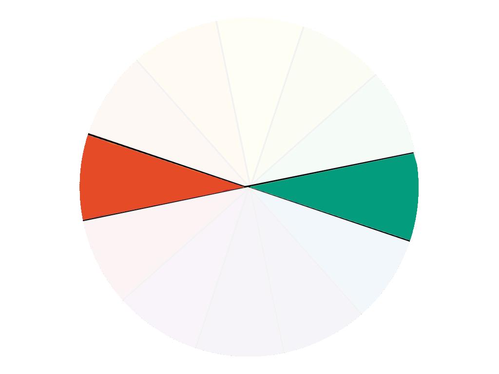 Farbkreis Farbschemata - zwei Farben